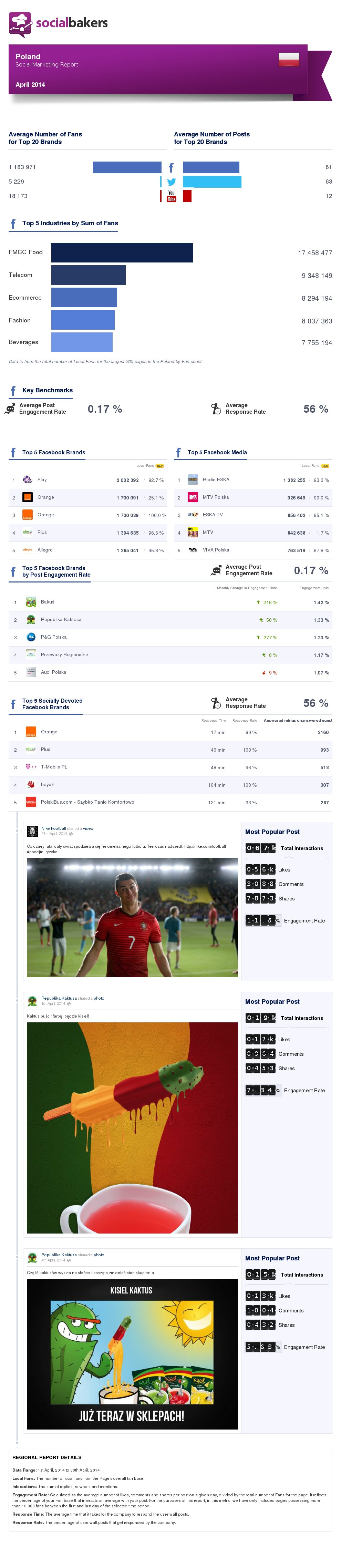 april-2014-social-marketing-report-poland-regional-thumbnail