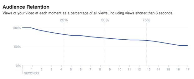 audience retention wideo metrics