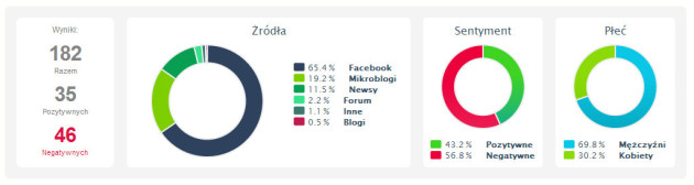 1 sierpnia 2014 w SOCIAL MEDIA - sentyment. Screen: Brand24