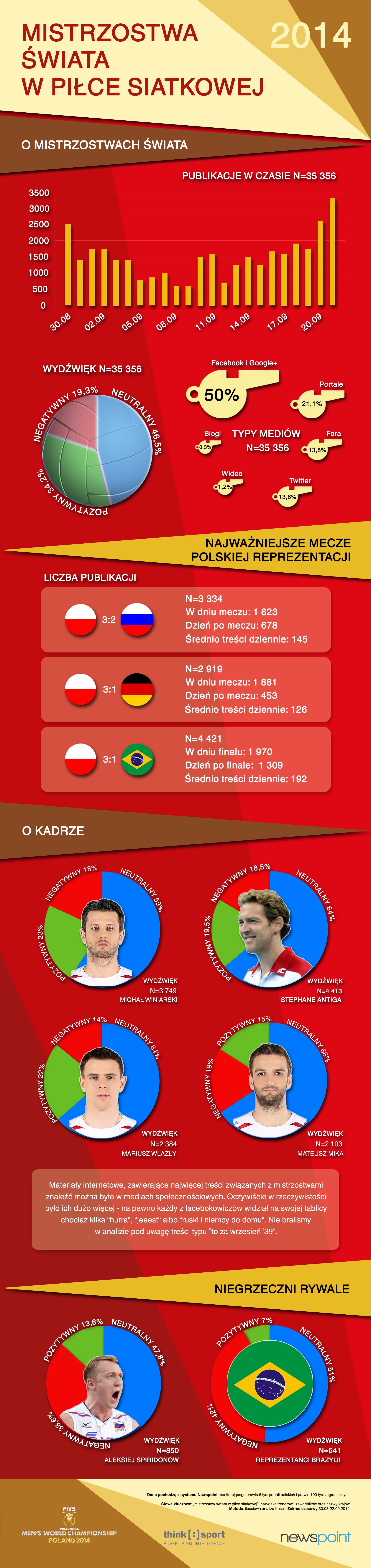 Mistrzostwa świata w piłce siatkowej