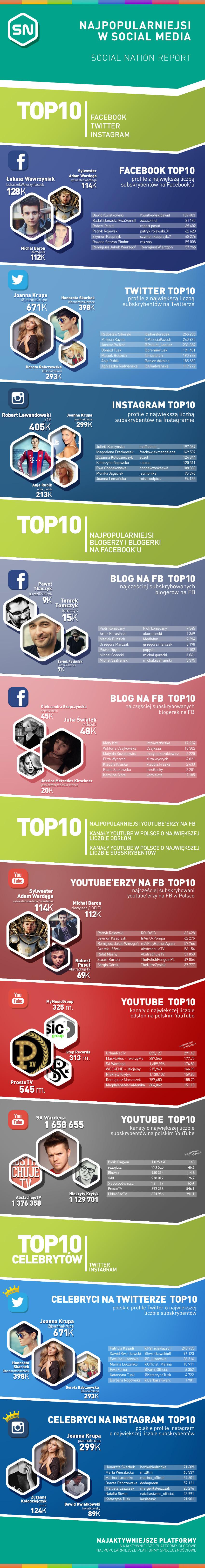 Social_Nation_infografika