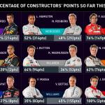 Lista zawodników i stajni F1 na Twitterze