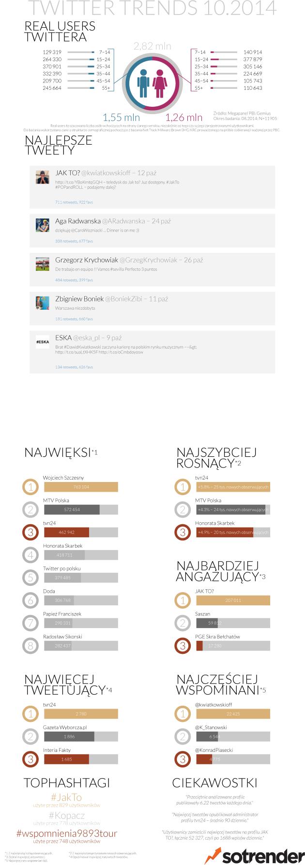 Twitter w Polsce 10.2014
