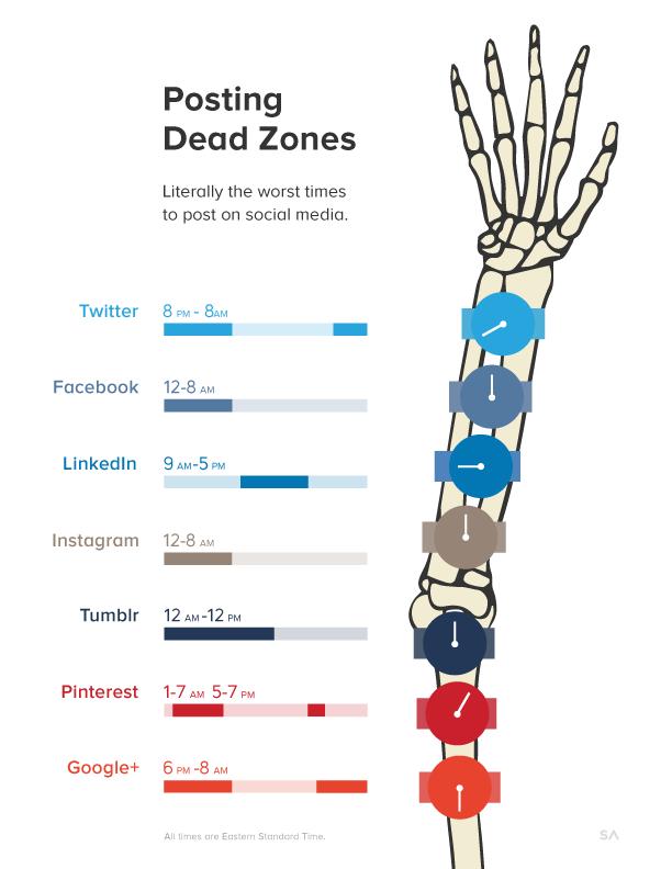 posting-dead-zones-for-web Najgorszy czas na publikację postów w SM