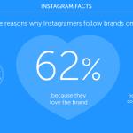 3 powody, dla których użytkownicy obserwują markę na Instagramie
