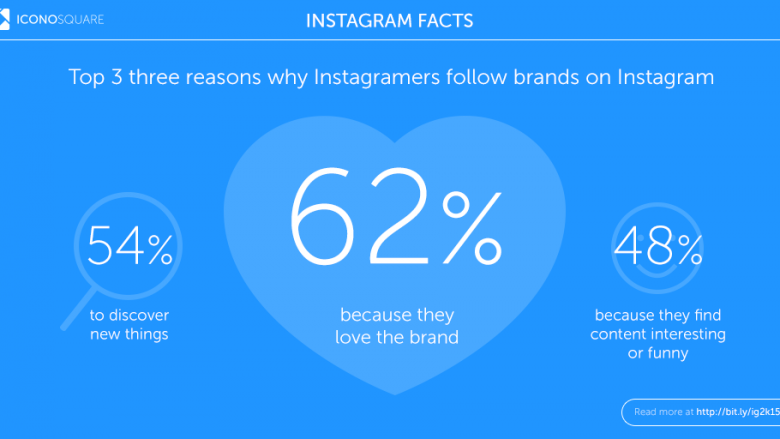 10_Instagram_Fact_byIconosquare