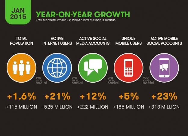 Internet na świecie w liczbach 2015 wzrost
