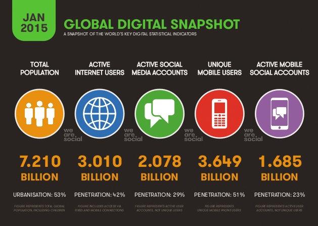 Internet na świecie w liczbach 2015