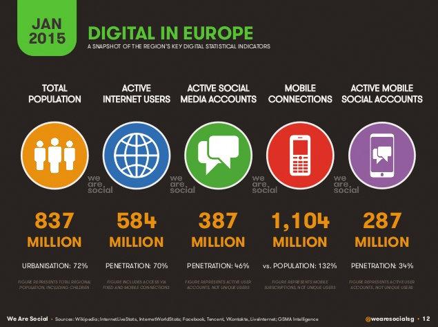 Internet w Europie w liczbach 2015