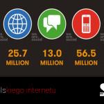 Liczby polskiego internetu 2015
