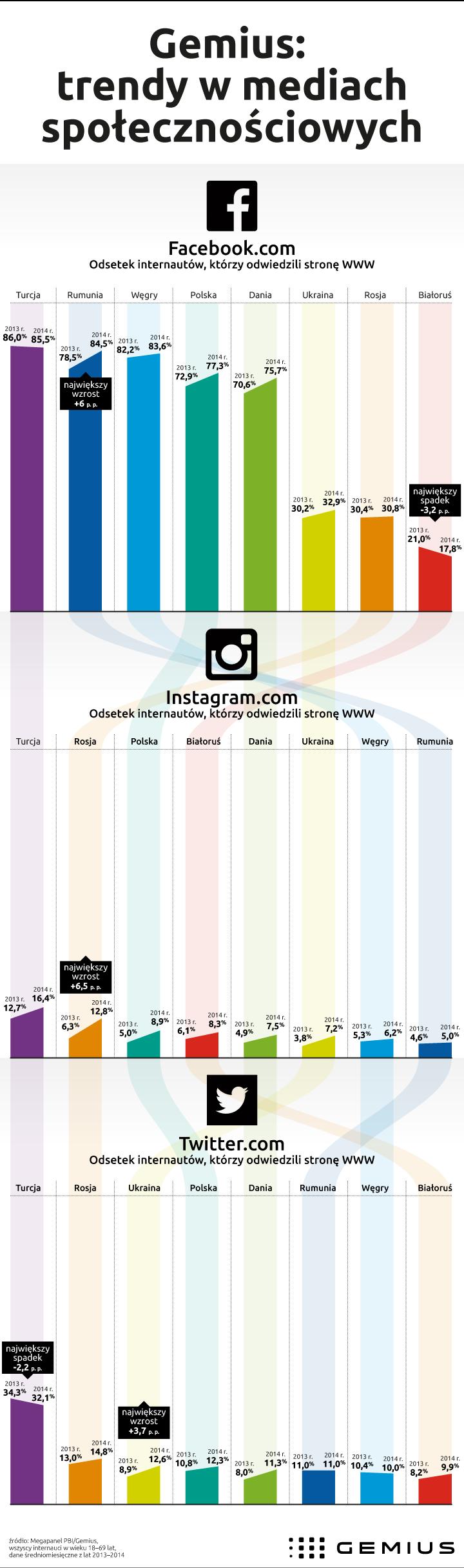 Media_spolecznosciowe_infografika