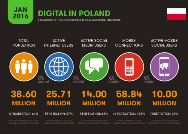 Digital in Poland