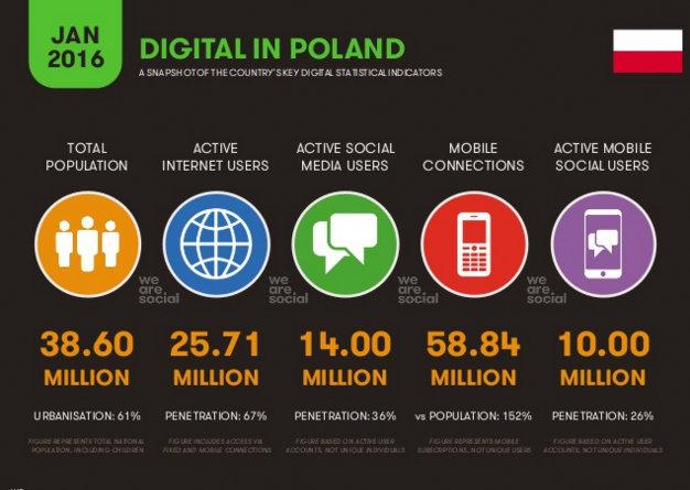 Digital in Poland