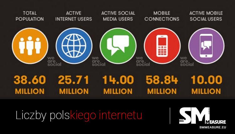 Liczby Polskiego interneru 2016