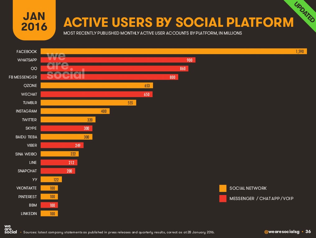 active user by social platform