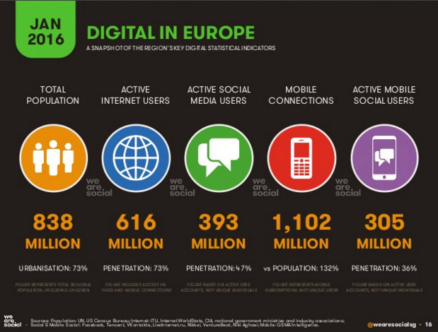 digital in europe