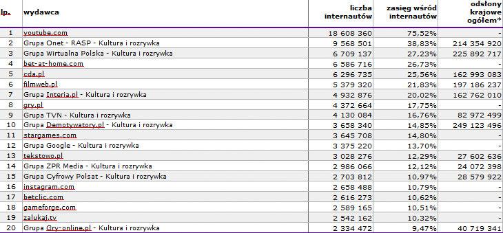 Źródło: Megapanel PBI/Gemius, listopad 2015, uwzględniające od kwietnia 2013 r. nowe zasady grupowania witryn i aplikacji, więcej na: http://www.audience.gemius.pl, agregat autoryzowany przez Gemius SA