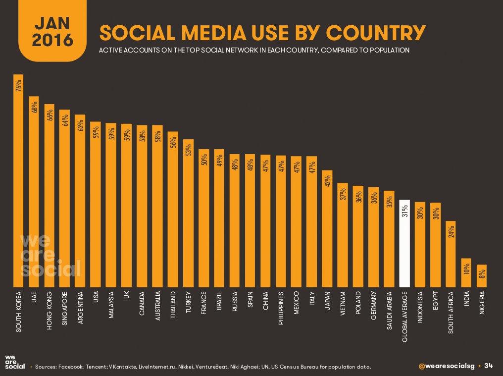 Social Media by country. źródło We Are Social