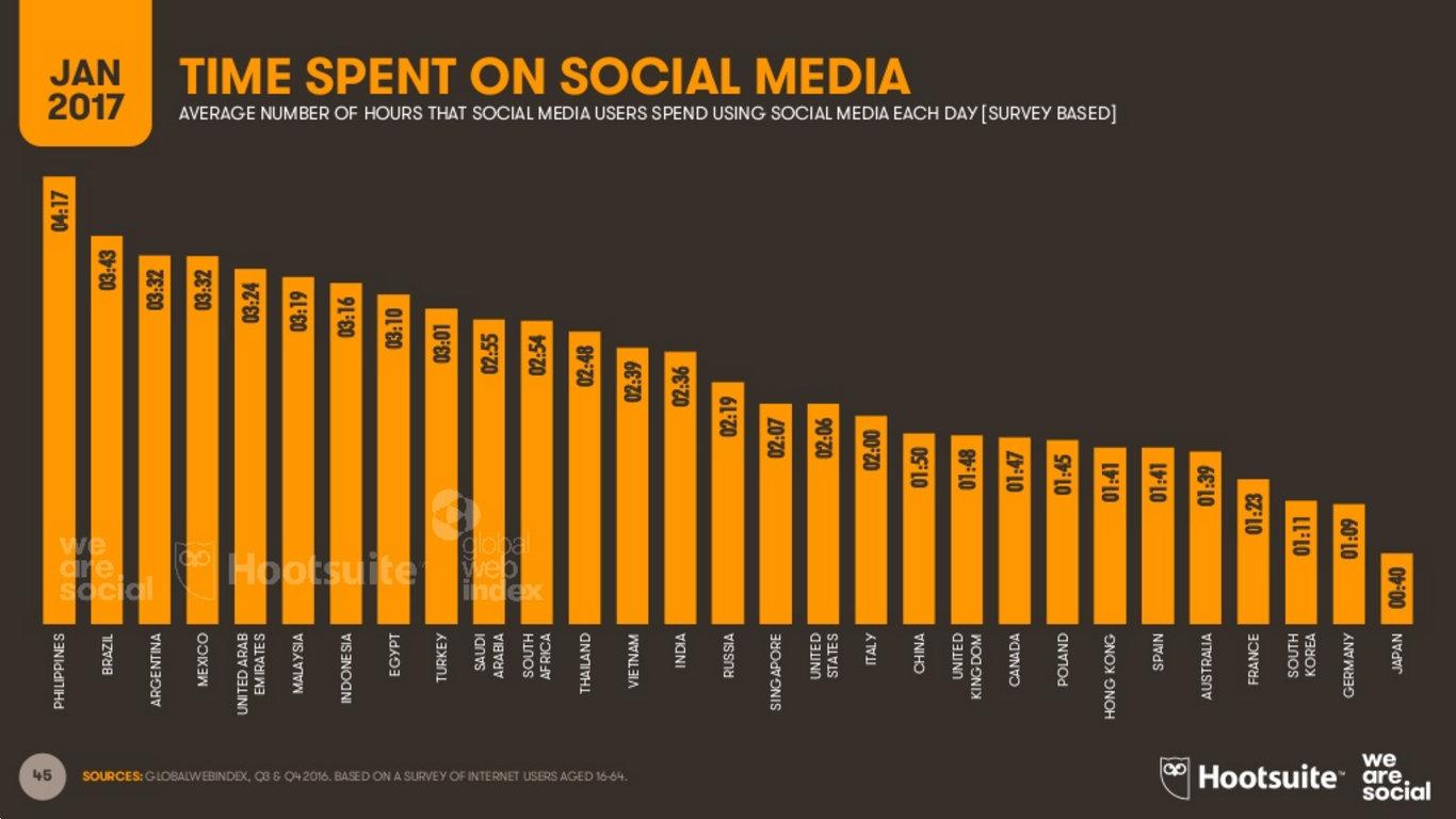 czas w mediach społecznościowych